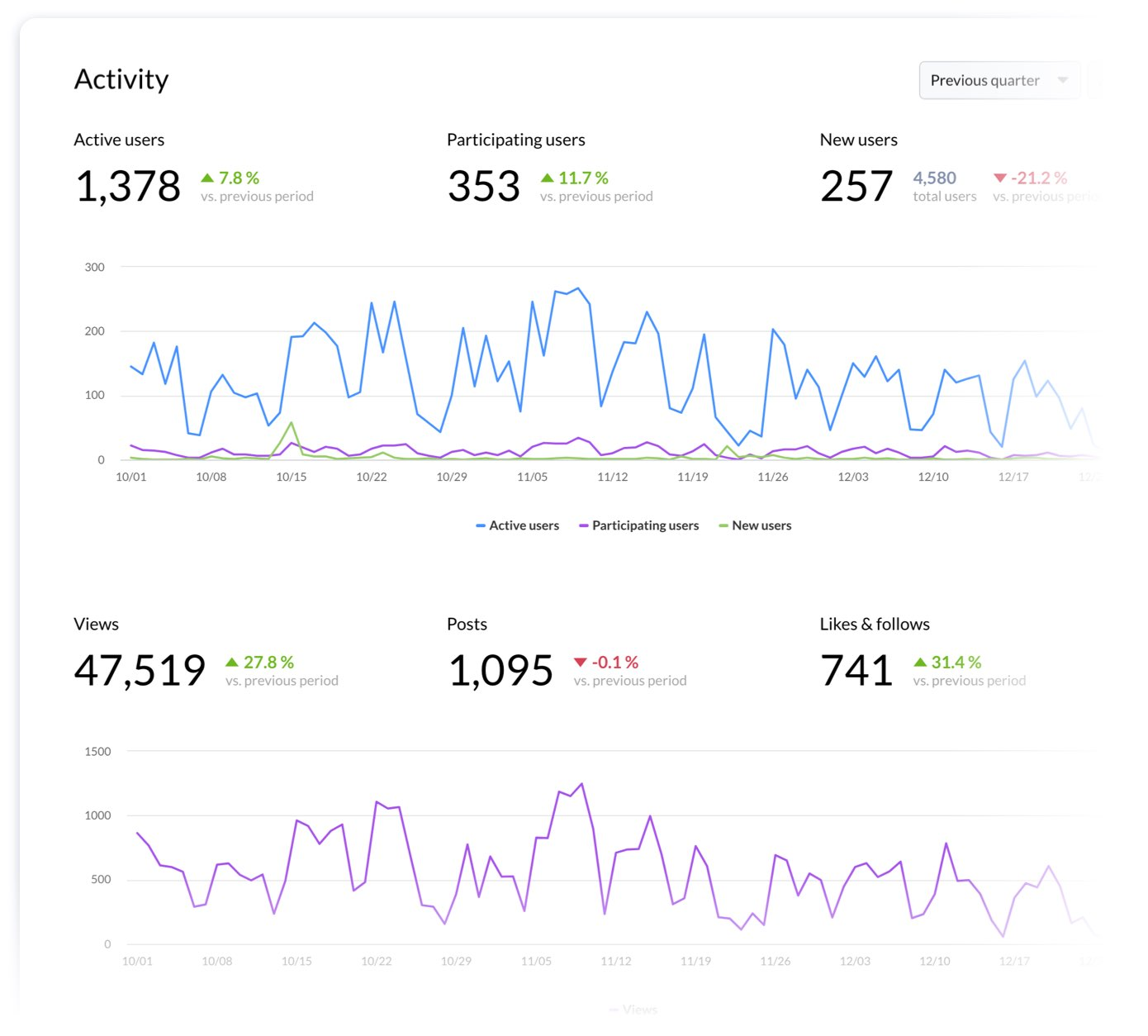 Dashboard showing community engagement metrics, previous period comparison, and trend charts.